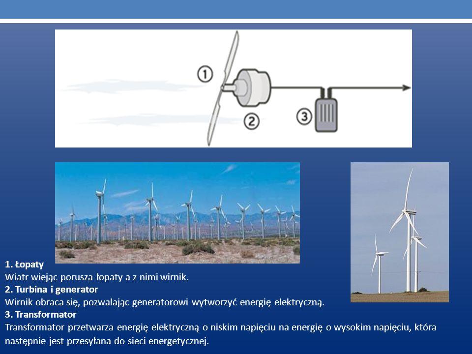 1. Łopaty Wiatr wiejąc porusza łopaty a z nimi wirnik. 2. Turbina i generator.