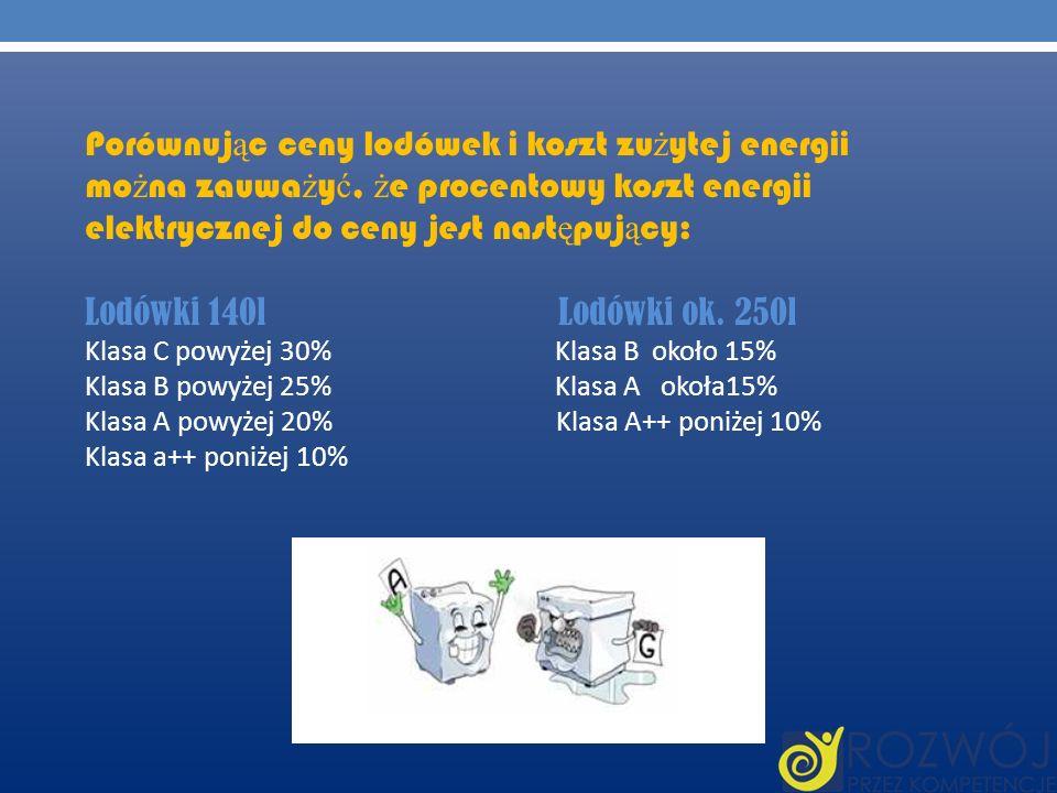 Porównując ceny lodówek i koszt zużytej energii można zauważyć, że procentowy koszt energii elektrycznej do ceny jest następujący: