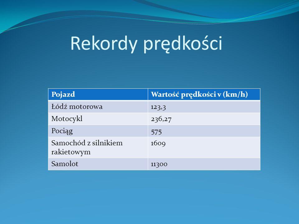 Rekordy prędkości Pojazd Wartość prędkości v (km/h) Łódź motorowa