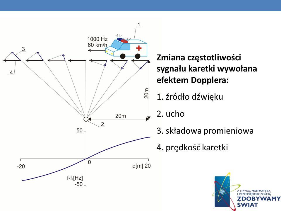 Zmiana częstotliwości sygnału karetki wywołana efektem Dopplera:
