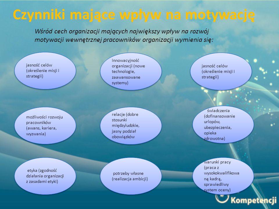 Czynniki mające wpływ na motywację