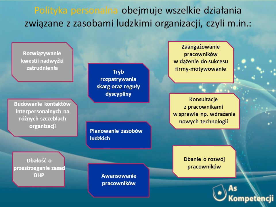 Polityka personalna obejmuje wszelkie działania związane z zasobami ludzkimi organizacji, czyli m.in.: