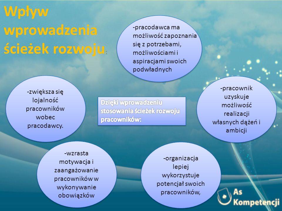 Wpływ wprowadzenia ścieżek rozwoju:
