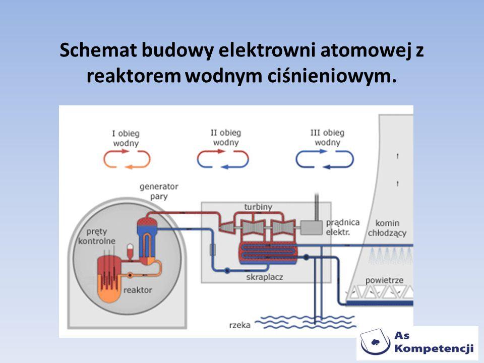 Schemat budowy elektrowni atomowej z reaktorem wodnym ciśnieniowym.