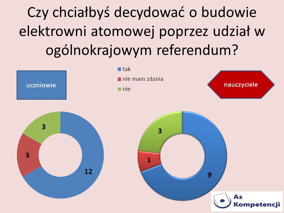 Czy chciałbyś decydować o budowie elektrowni atomowej poprzez udział w ogólnokrajowym referendum