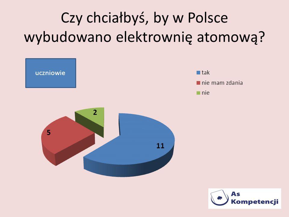 Czy chciałbyś, by w Polsce wybudowano elektrownię atomową