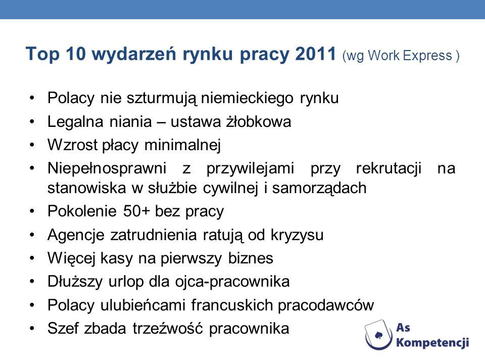 Top 10 wydarzeń rynku pracy 2011 (wg Work Express )
