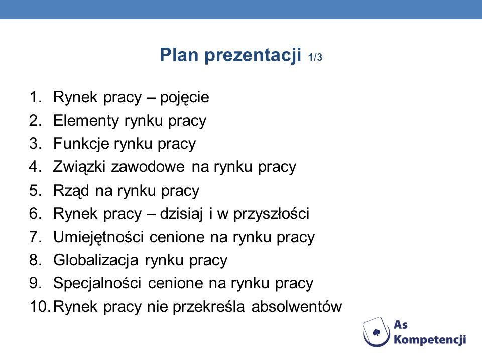 Plan prezentacji 1/3 Rynek pracy – pojęcie Elementy rynku pracy
