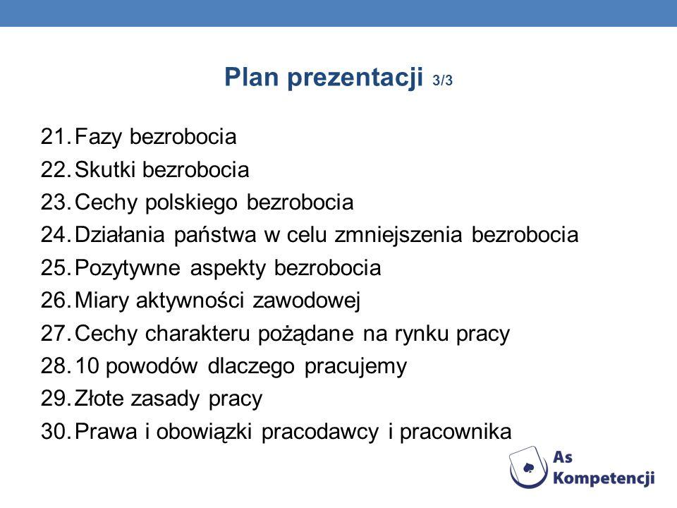 Plan prezentacji 3/3 Fazy bezrobocia Skutki bezrobocia