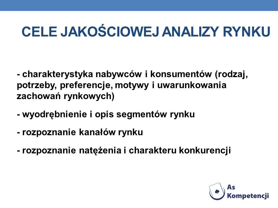 Cele jakościowej analizy rynku