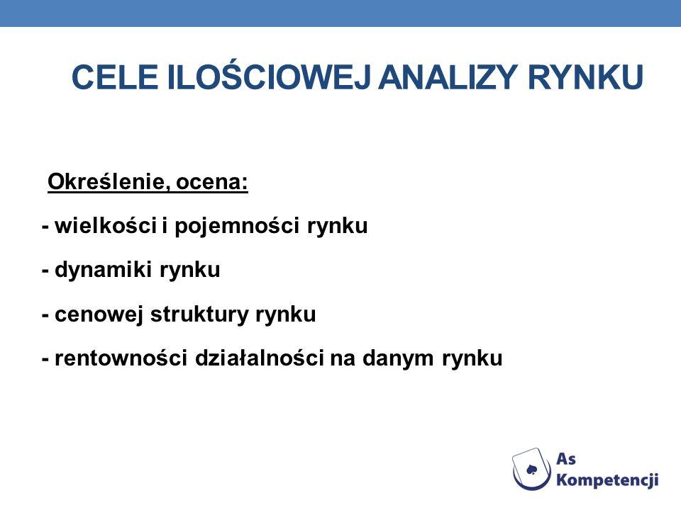 Cele ilościowej analizy rynku