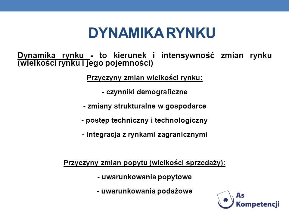 Dynamika rynku Dynamika rynku - to kierunek i intensywność zmian rynku (wielkości rynku i jego pojemności)