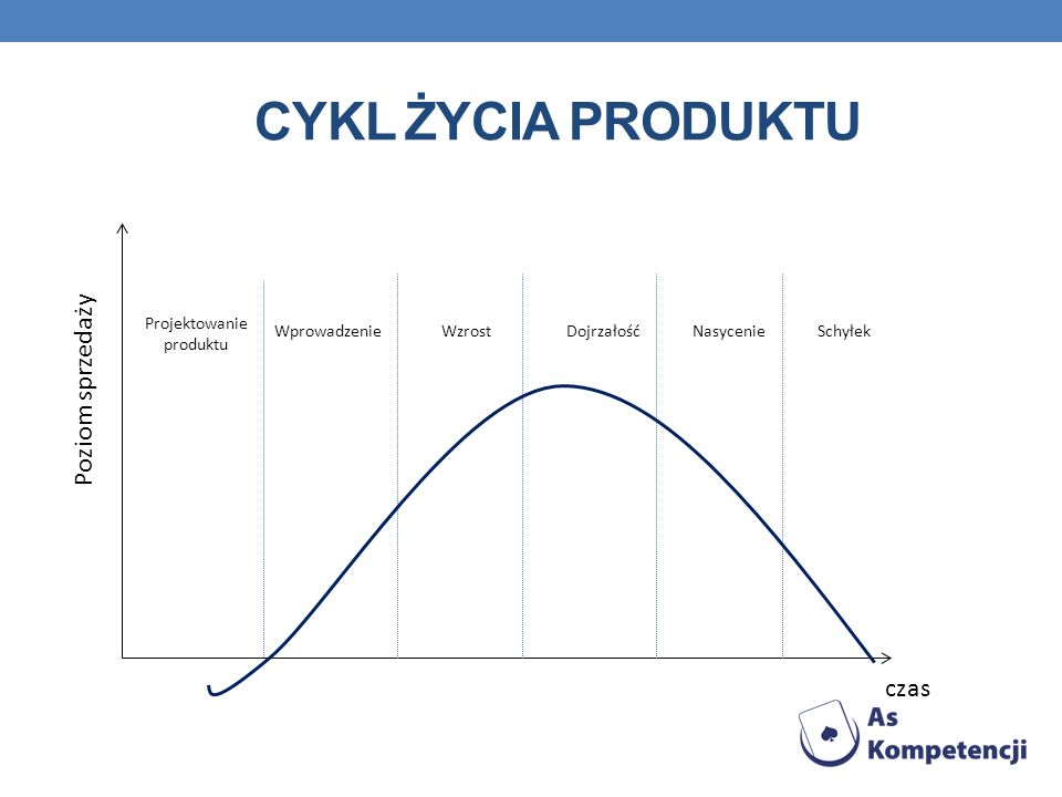 Cykl życia produktu Poziom sprzedaży czas Projektowanie produktu