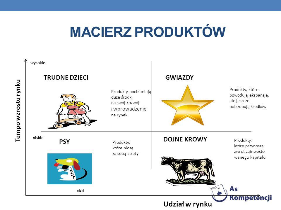 Macierz produktów Udział w rynku TRUDNE DZIECI GWIAZDY