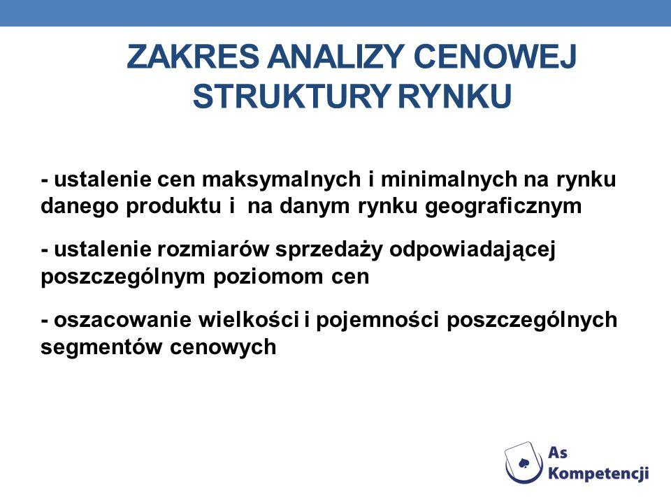 Zakres analizy cenowej struktury rynku