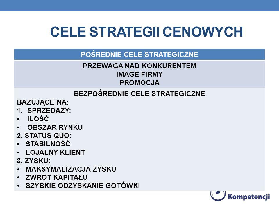 Cele strategii cenowych