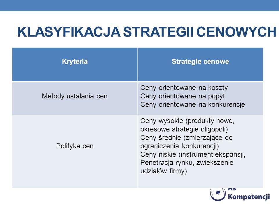 Klasyfikacja strategii cenowych