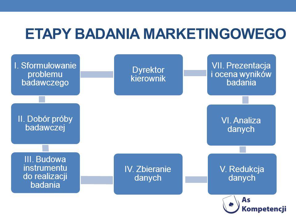 Etapy badania marketingowego