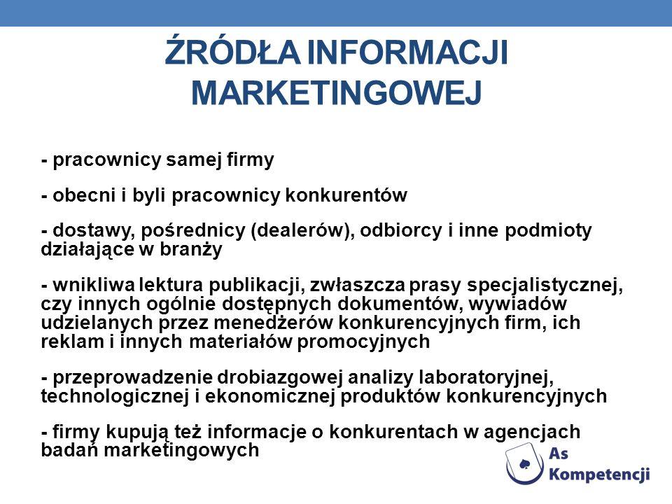 Źródła informacji marketingowej
