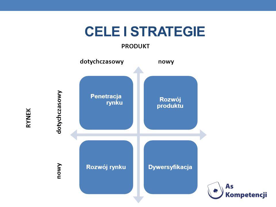 Cele i strategie PRODUKT dotychczasowy nowy dotychczasowy RYNEK nowy