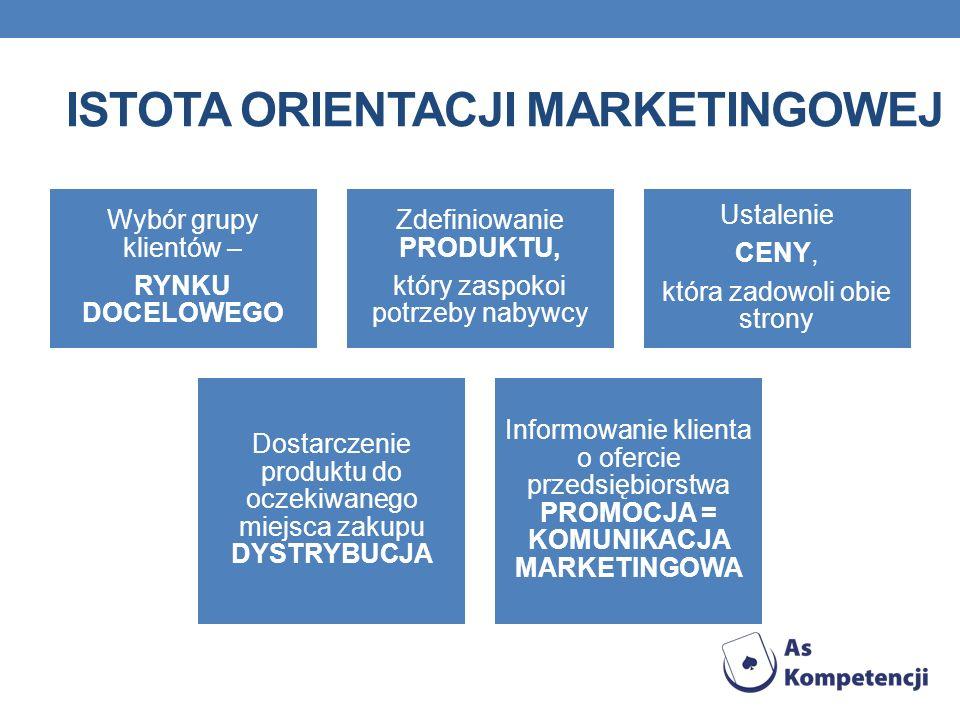Istota orientacji marketingowej