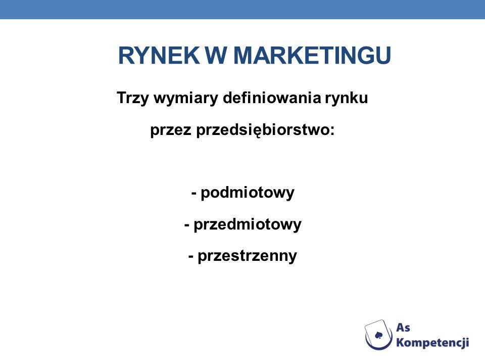 Rynek w marketingu Trzy wymiary definiowania rynku przez przedsiębiorstwo: - podmiotowy - przedmiotowy - przestrzenny