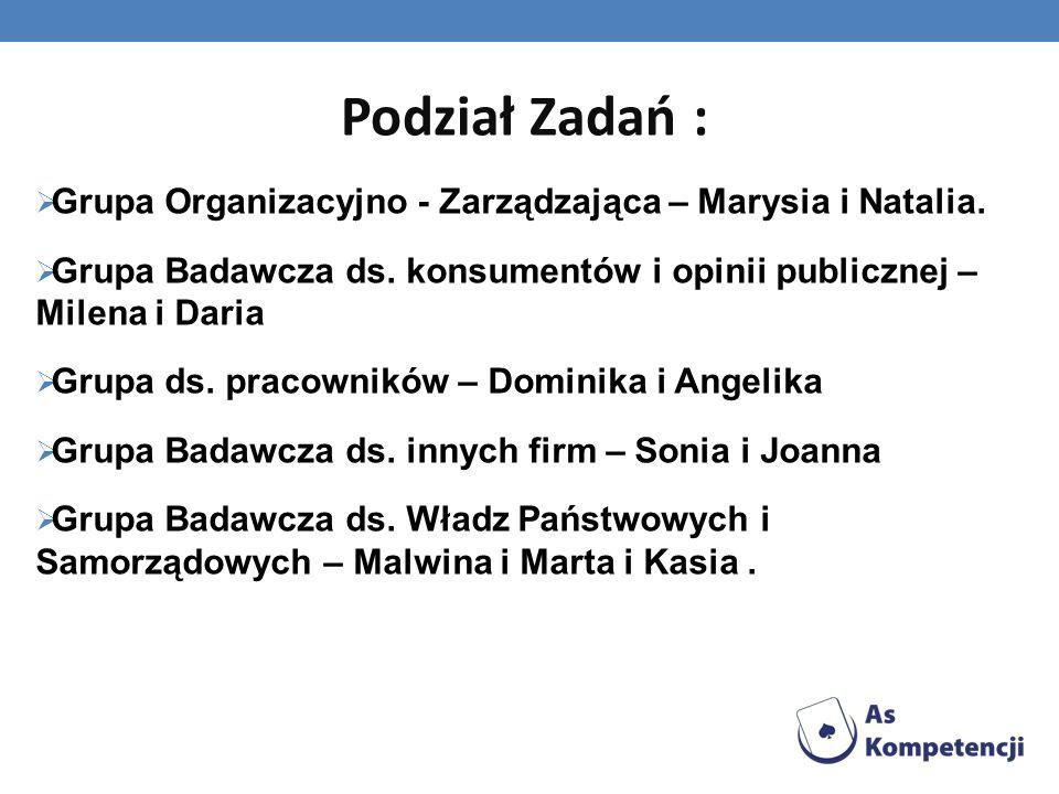 Podział Zadań :Grupa Organizacyjno - Zarządzająca – Marysia i Natalia. Grupa Badawcza ds. konsumentów i opinii publicznej – Milena i Daria.
