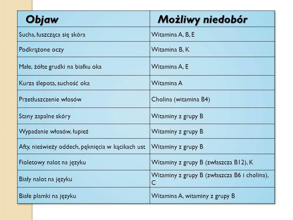 Objaw Możliwy niedobór Sucha, łuszcząca się skóra Witamina A, B, E