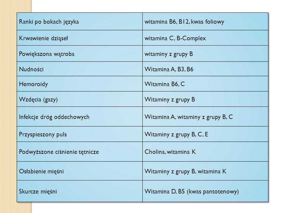 Ranki po bokach języka witamina B6, B12, kwas foliowy. Krwawienie dziąseł. witamina C, B-Complex.