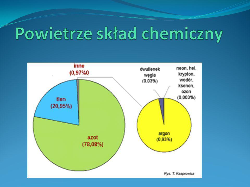 Powietrze skład chemiczny