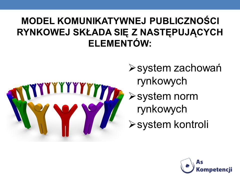 system zachowań rynkowych system norm rynkowych system kontroli
