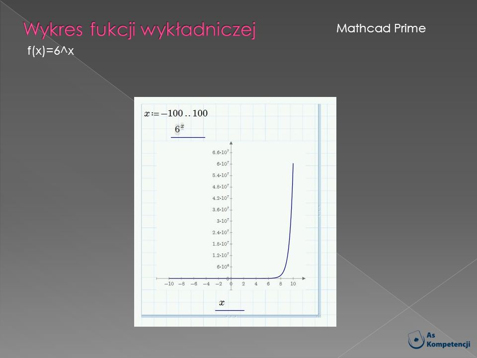 Wykres fukcji wykładniczej