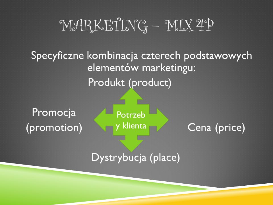 Specyficzne kombinacja czterech podstawowych elementów marketingu: