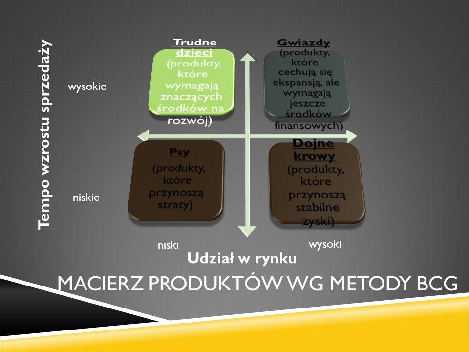 Macierz produktów wg metody bcg