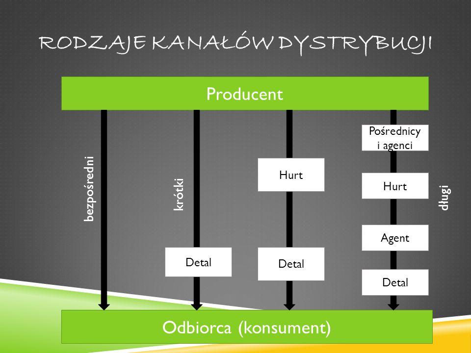 Rodzaje kanałów dystrybucji