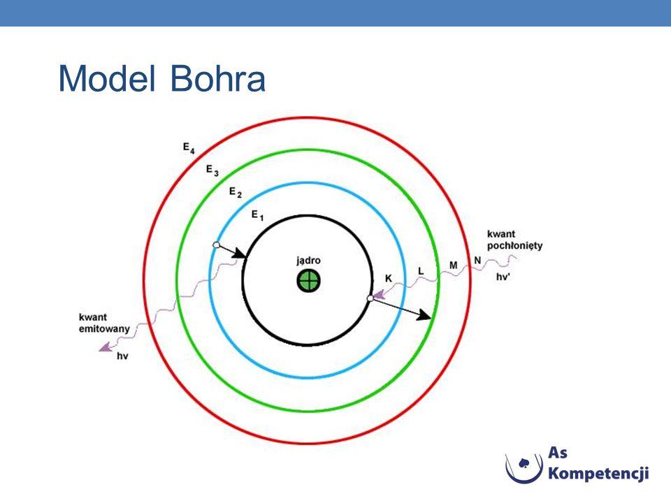 Model Bohra