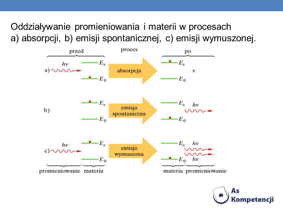 Oddziaływanie promieniowania i materii w procesach a) absorpcji, b) emisji spontanicznej, c) emisji wymuszonej.
