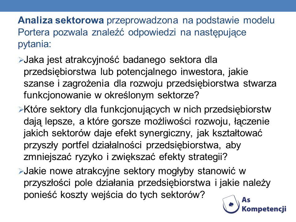 Analiza sektorowa przeprowadzona na podstawie modelu Portera pozwala znaleźć odpowiedzi na następujące pytania: