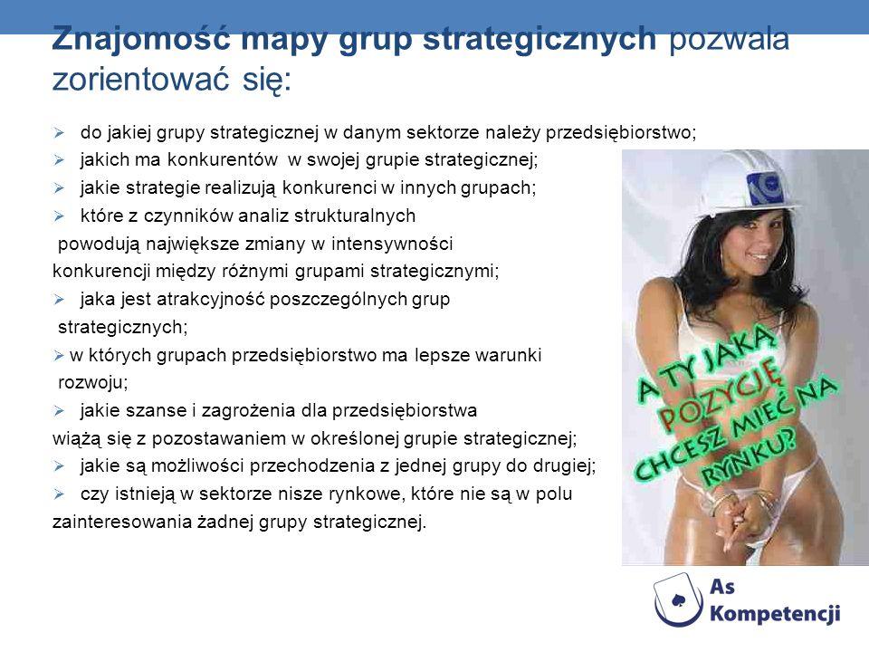 Znajomość mapy grup strategicznych pozwala zorientować się: