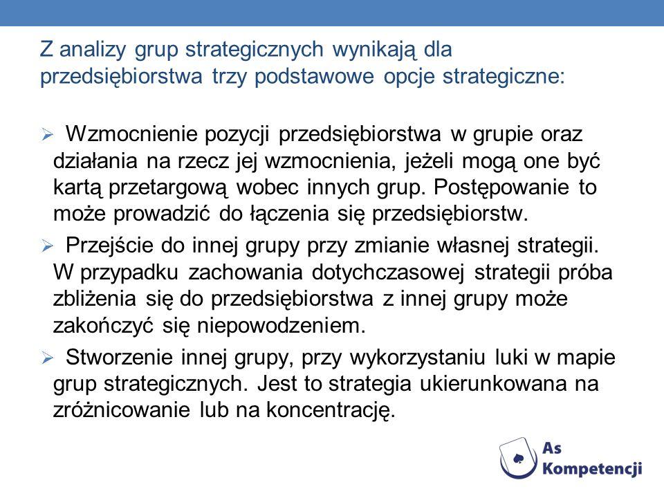 Z analizy grup strategicznych wynikają dla przedsiębiorstwa trzy podstawowe opcje strategiczne: