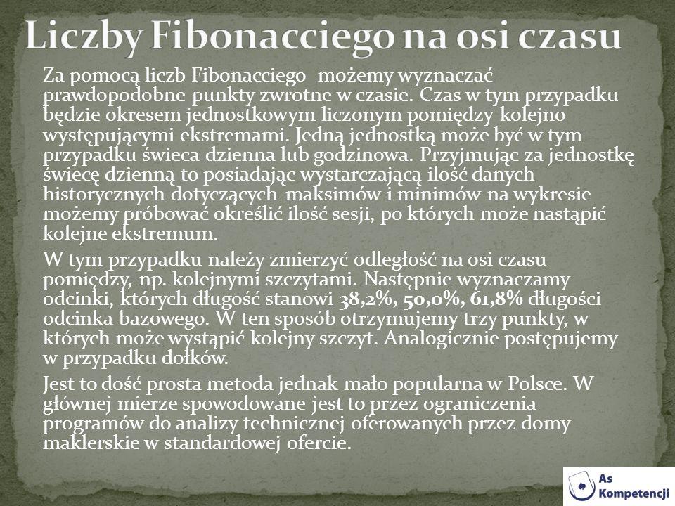 Liczby Fibonacciego na osi czasu