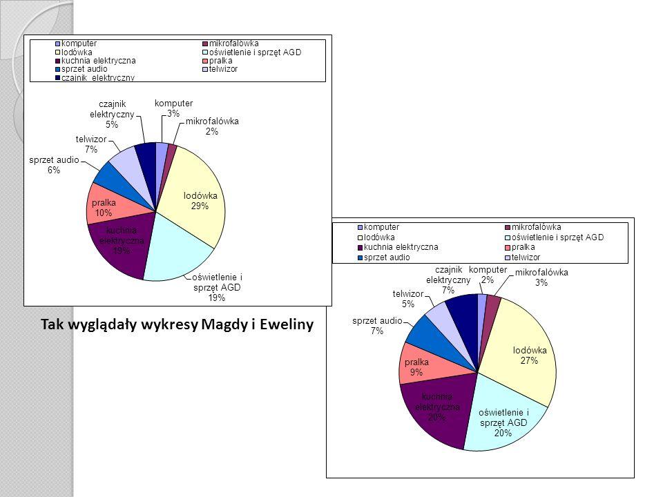 Tak wyglądały wykresy Magdy i Eweliny