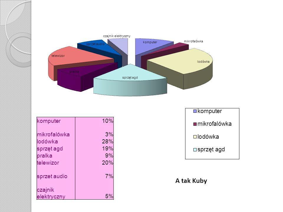 A tak Kuby komputer 10% mikrofalówka 3% lodówka 28% sprzęt agd 19%