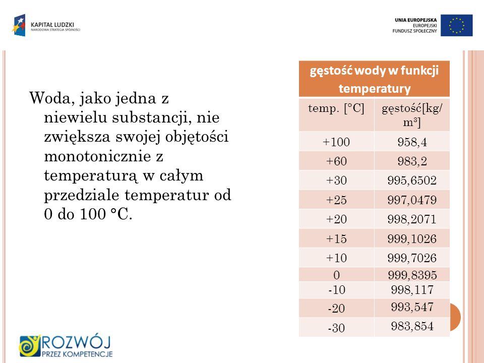 gęstość wody w funkcji temperatury