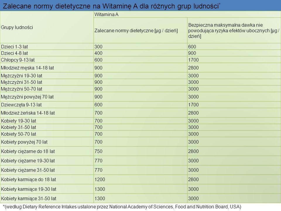 Zalecane normy dietetyczne na Witaminę A dla różnych grup ludności*