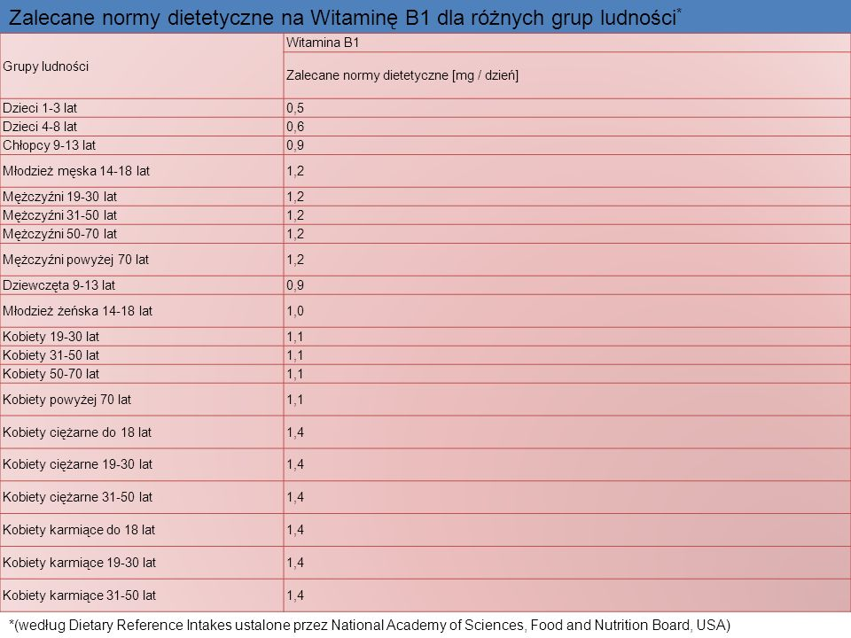Zalecane normy dietetyczne na Witaminę B1 dla różnych grup ludności*