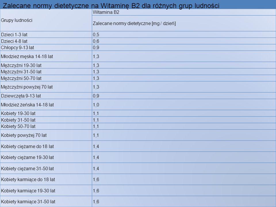 Zalecane normy dietetyczne na Witaminę B2 dla różnych grup ludności