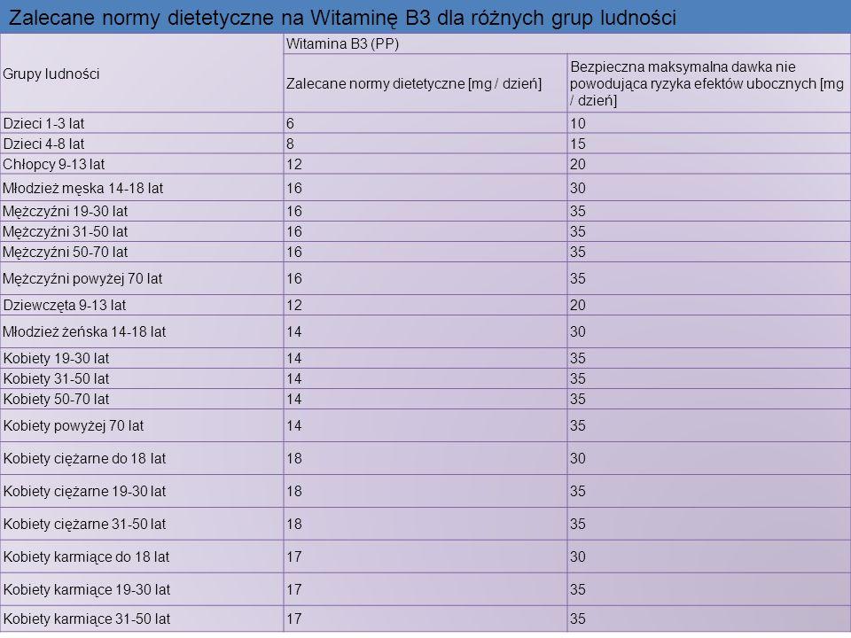 Zalecane normy dietetyczne na Witaminę B3 dla różnych grup ludności