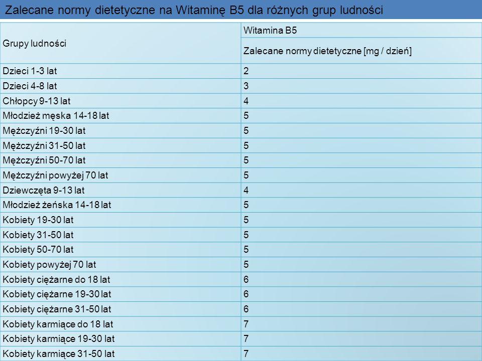 Zalecane normy dietetyczne na Witaminę B5 dla różnych grup ludności