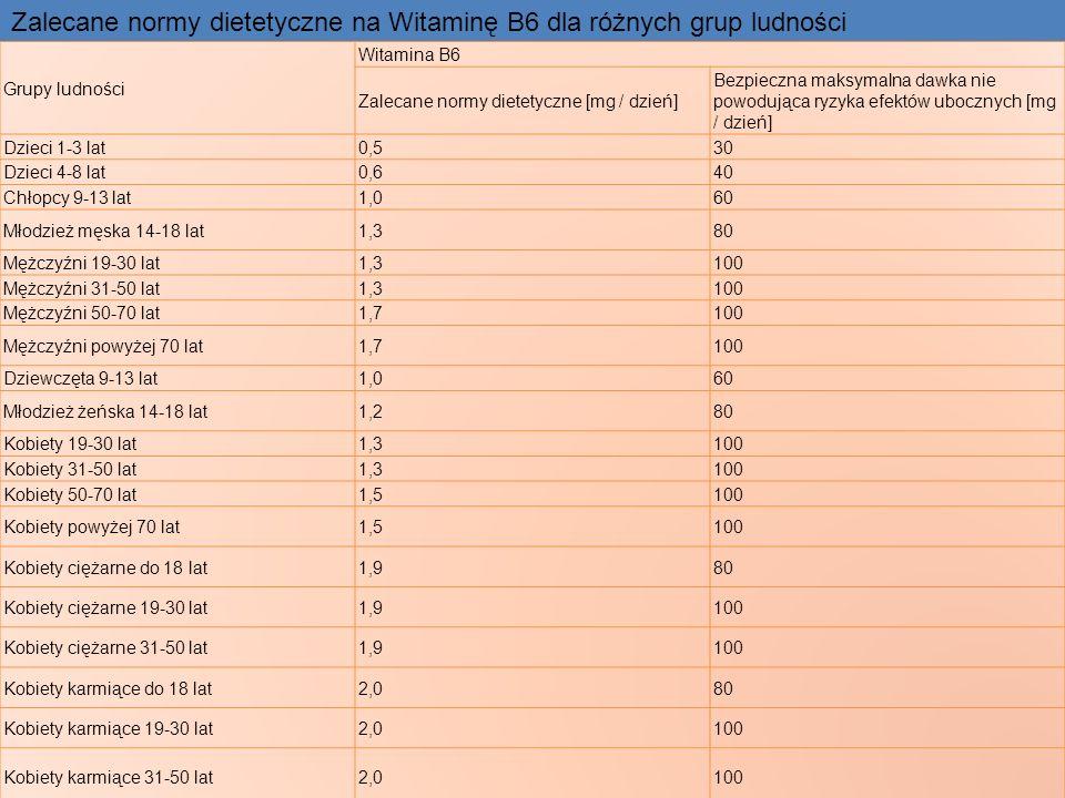 Zalecane normy dietetyczne na Witaminę B6 dla różnych grup ludności